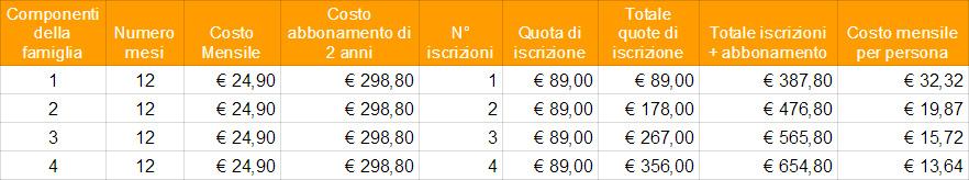 FIT624-Bergamo-Promozione-Orange-12-mesi